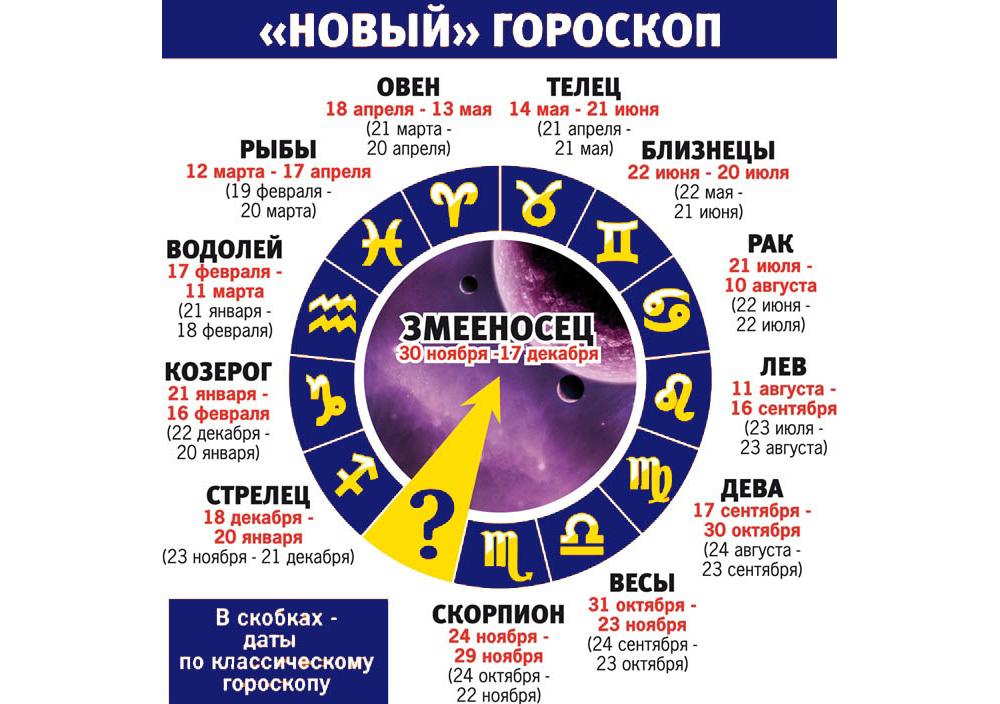 Новый «гороскоп» с тринадцатью зодиакальными созвездиями