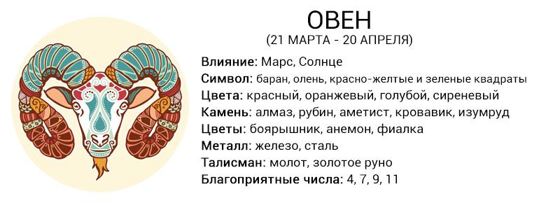 Краткая характеристика зодиакального знака