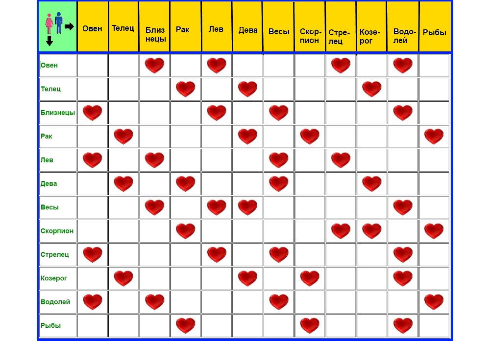 Таблица совместимости зодиакальных знаков