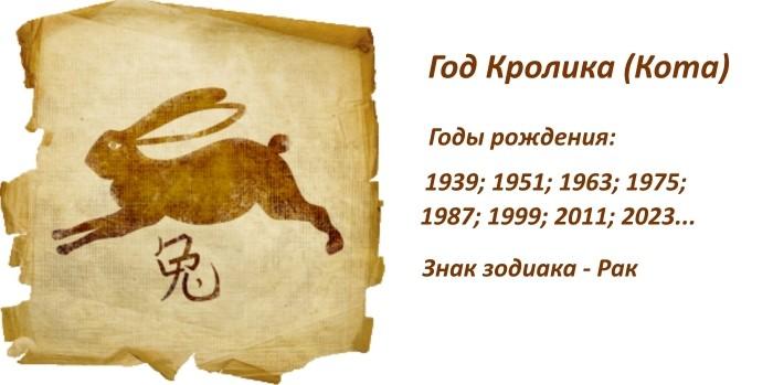 Годы Кролика (Кота) в XX и XXI столетии