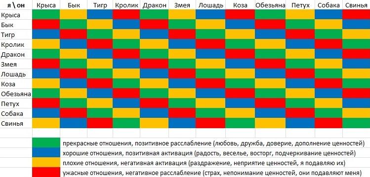 Таблица совместимости знаков зодиака по восточному календарю