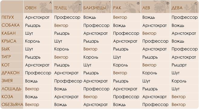 Портреты личностей для знаков зодиака Овен, Телец, Близнецы, Рак, Лев, Дева