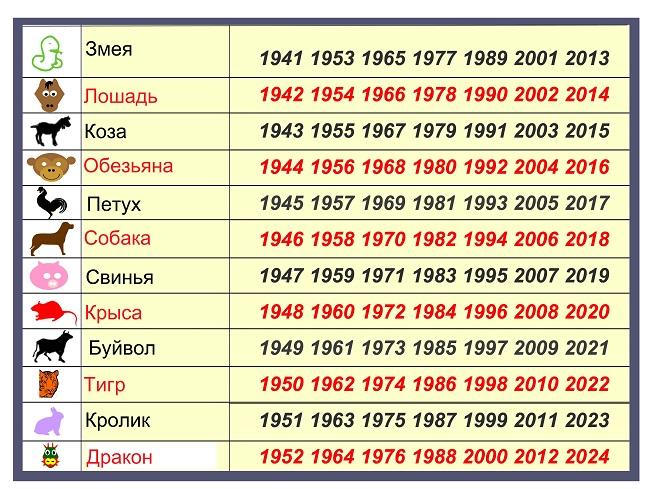 Знаки зодиака по восточному календарю