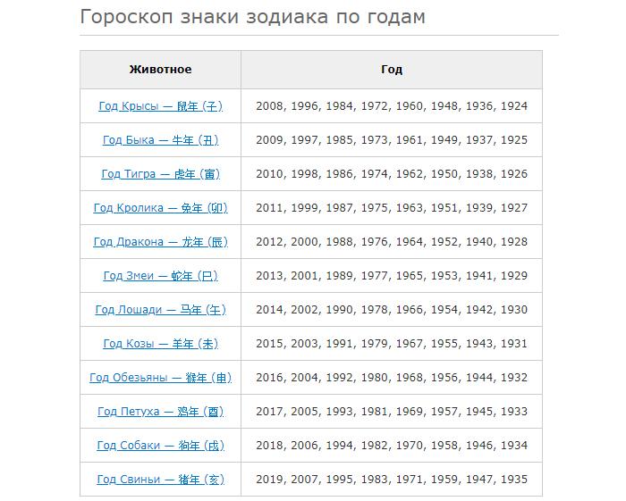 Классификация знаков зодиака по годам