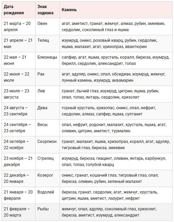 Таблица камней для всех знаков зодиака