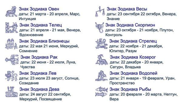Таблица с датами всех знаков зодиака